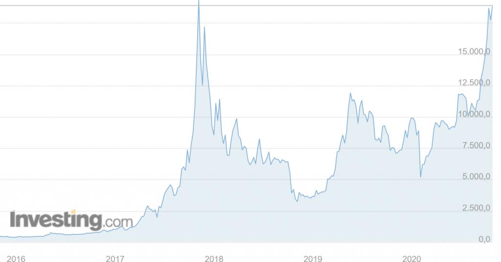dimensione del bitcoin del mercato)